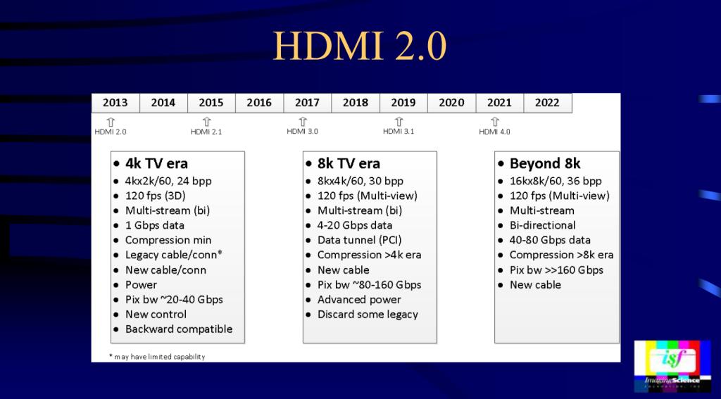 HDMI2.0-4.0