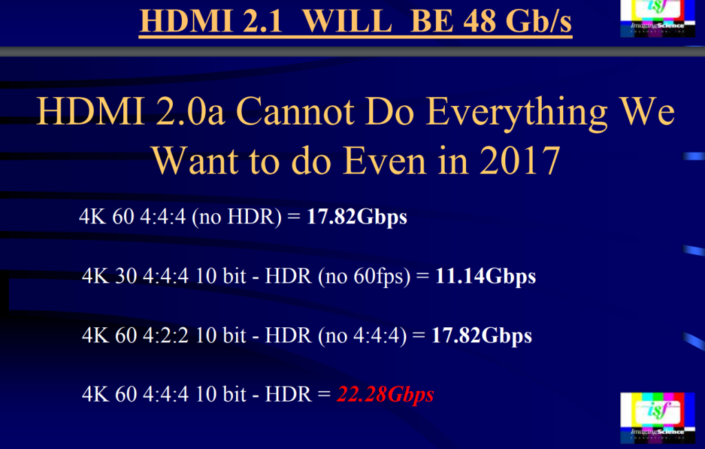 HDMI2.1 will be 48Gbs